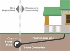 City or Property Owner Sewer Backups and Overflows Responsibility